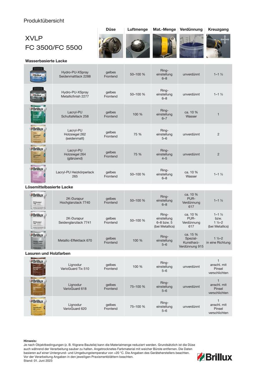 Übersicht aller Produkte, die sich mit dem XVLP-Spritzsystem FinishControl 5000 verarbeiten lassen.